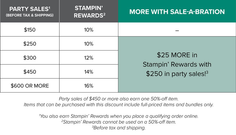 sale-a-brations rewards chart